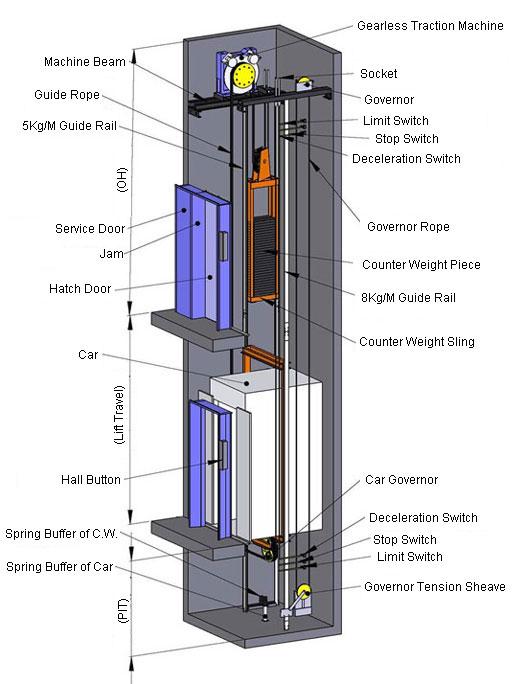 Kết quả hình ảnh cho thang máy không phòng máy