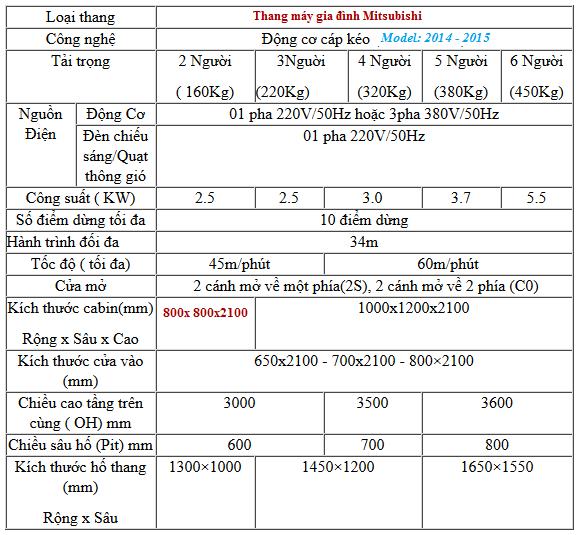 Thang máy tiết kiệm diện tích ( giá 280.000.000 VNĐ)