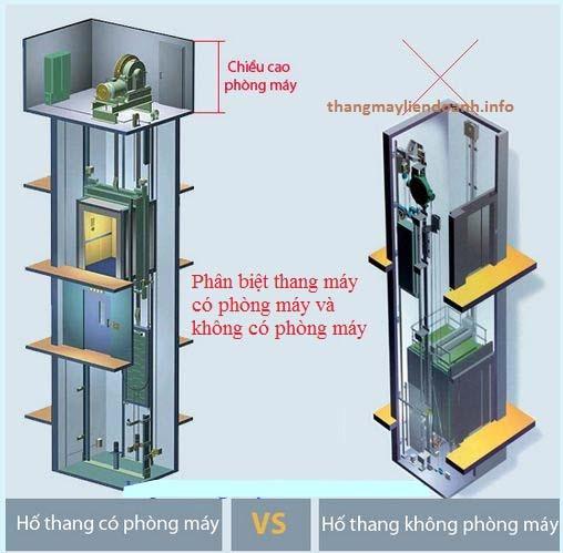 Thông tin cơ bản về thang máy không phòng máy